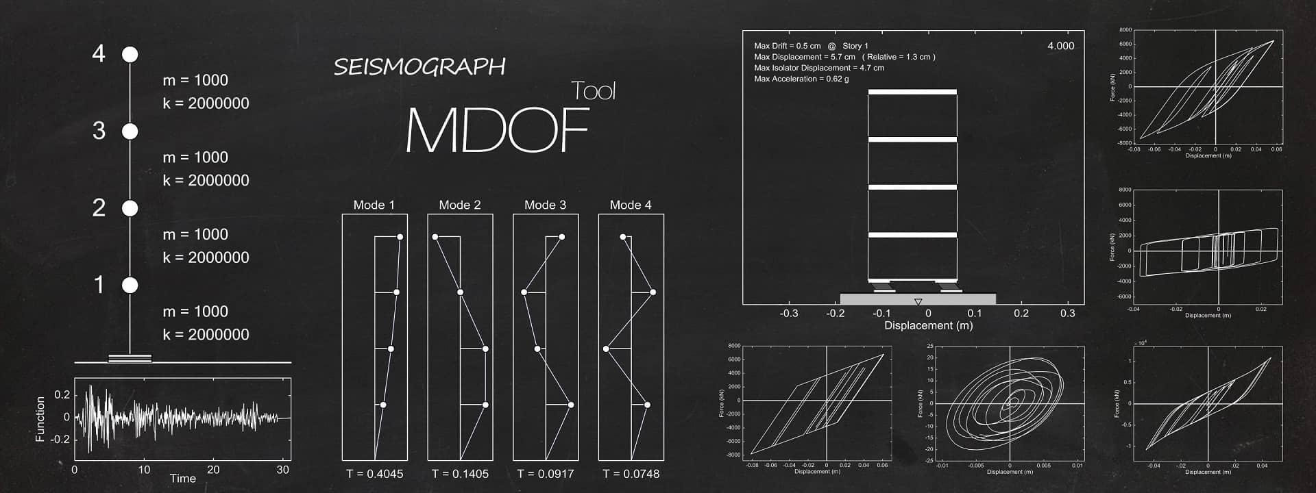 نرمافزار لرزهنگار: ابزار تحلیل دینامیکی غیرخطی سیستمهای چند درجه آزادی