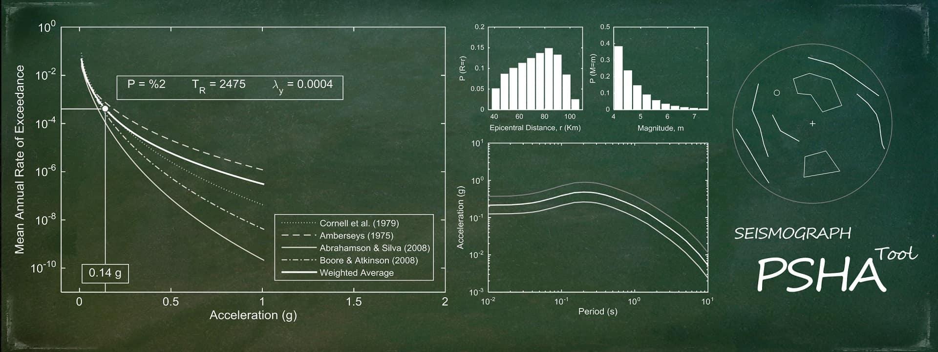 PSHA Tool: Probabilistic Seismic Hazard Analysis Software
